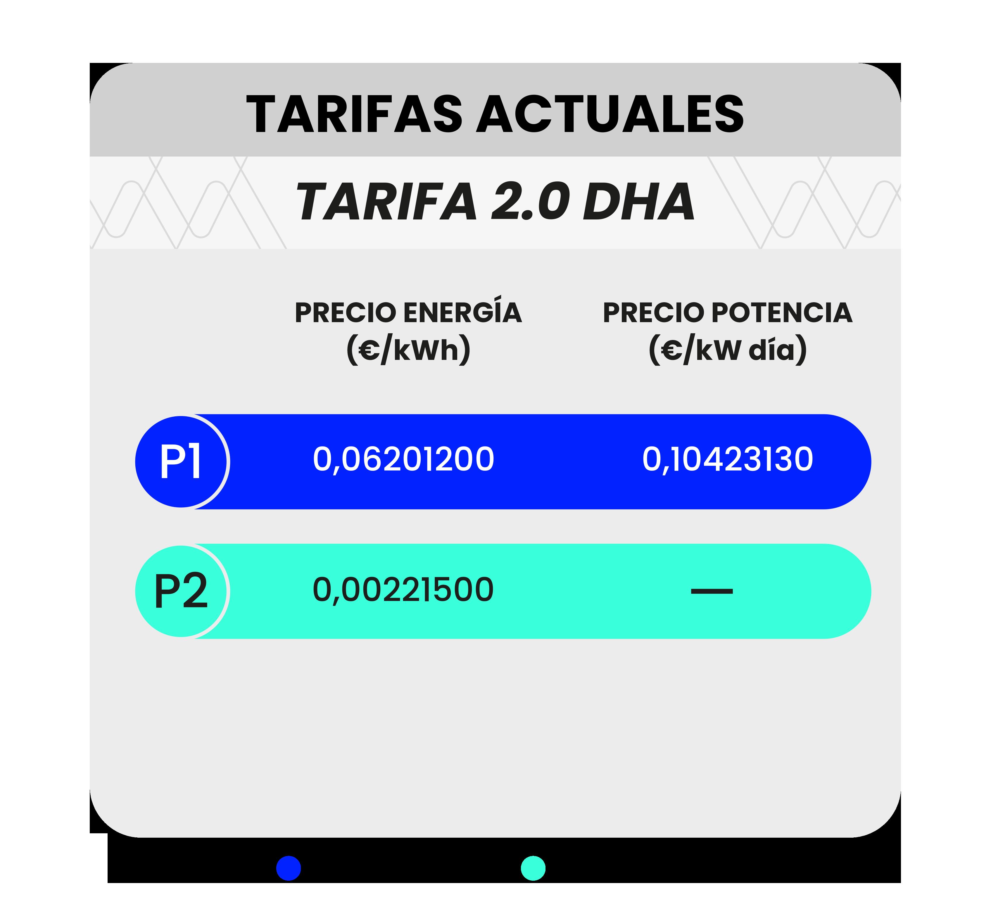 Tabla precios energía y potencia tarifas 2.0TD