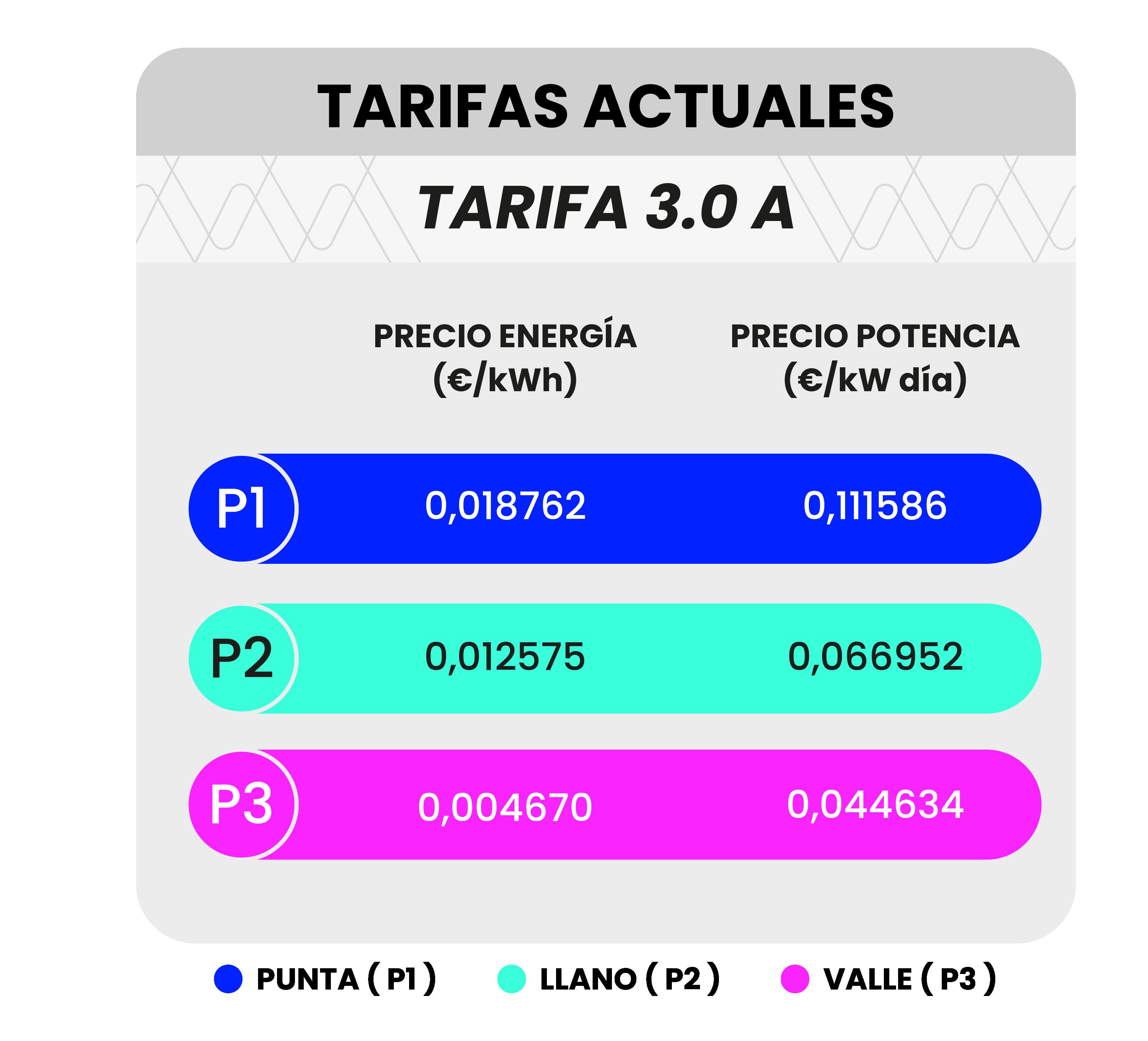 Tabla precios energía y potencia tarifa 3.0A